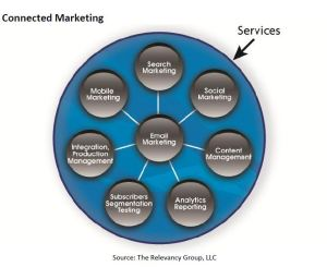TRG Connected Marketing