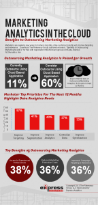 Marketing Analytics in the Cloud